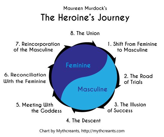 Heroines-Journey-Stages.png