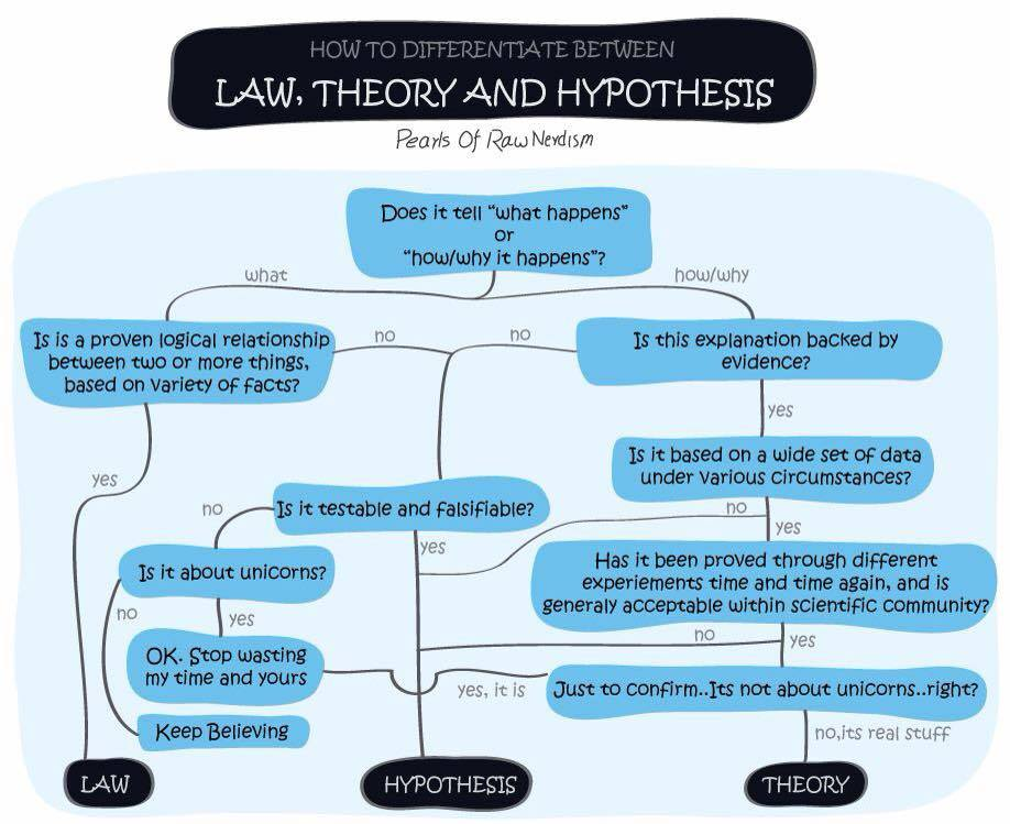 the relationship between facts and theories in science Learn about the difference between a scientific law, hypothesis, and theory definitions of a hypothesis what are hypotheses, theories, facts in science.